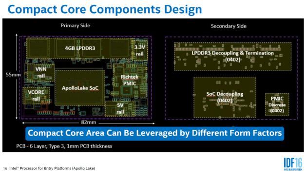 Высокая интеграция новых SoC Intel Atom Apollo Lake позволит выпускать компактные решения