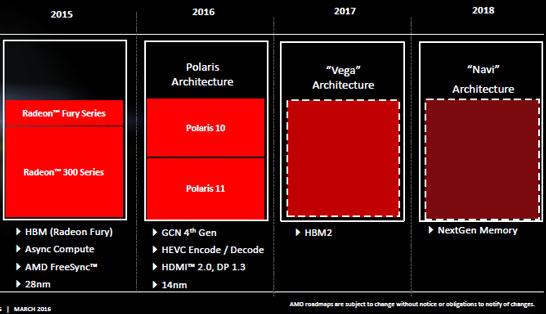Планы компании AMD на рынке дискретной графики