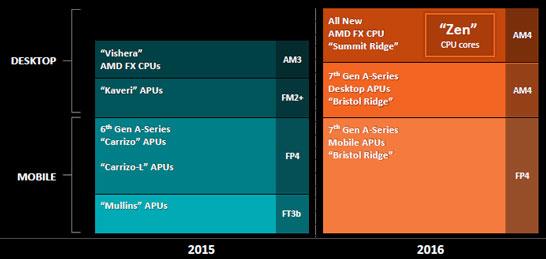 Планы компании AMD на рынке центральных процессоров