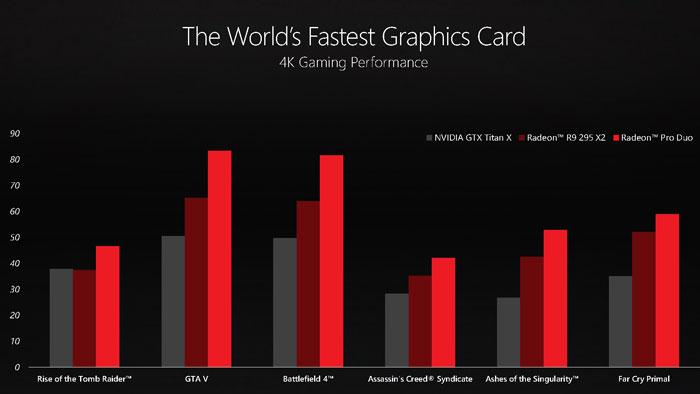 Сегодня AMD Radeon Pro Duo — самая быстрая видеокарта в мире