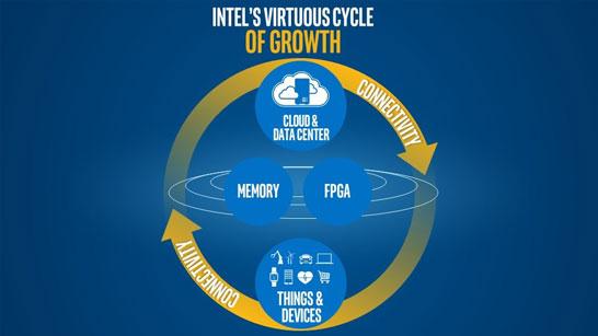 Круговорот технологий Intel в природе