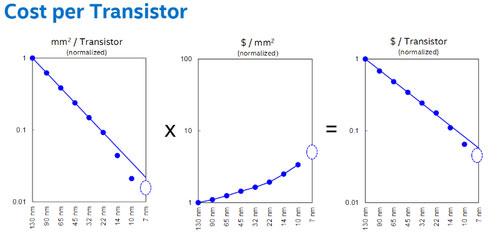 График изменения себестоимости техпроцесса, пластины и транзистора в зависимости от технологических норм
