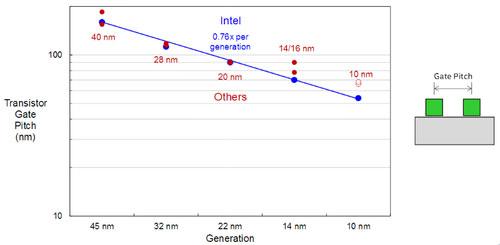 Компания Intel обещает представить «самый лучший» 10-нм техпроцесс