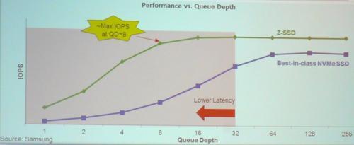 Выход Z-SSD на максимальную производительность начинается после глубины очереди в 8 команд