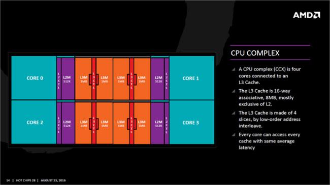 Блок-схема базового блока на ядрах AMD Zen