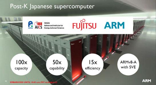Компания Fujitsu видит в использовании инструкций ARM SVE прорыв и будет его использовать