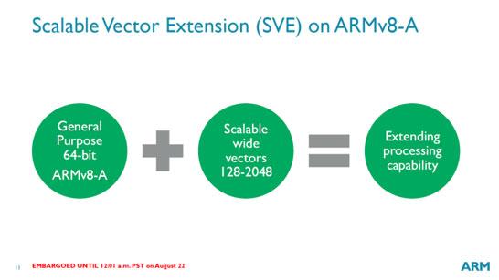 Сумма, которая ведёт к умножению: ARM знает, как победить Intel на рынке суперкомпьютеров