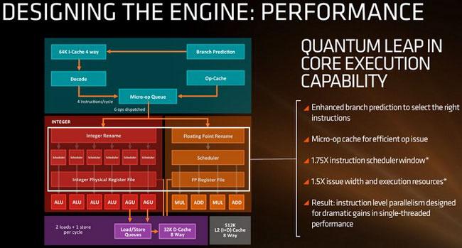 Блок-схема одного ядра AMD Zen