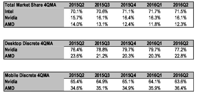 Динамика изменений за год на рынке графических процессоров (данные Mercury Research)