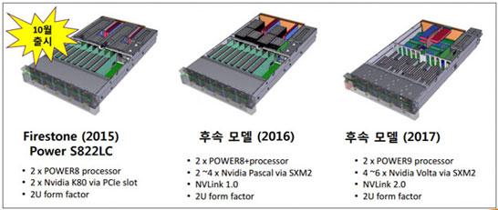 Варианты полочных серверов на платформах IBM и NVIDIA