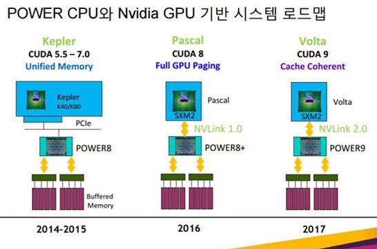 Интерфейс NVIDIA NVLink 2.0 появится в 2017 году, как и продукты на GPU Volta