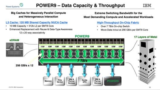Работа с кэш-памятью и внутренняя шина Power9