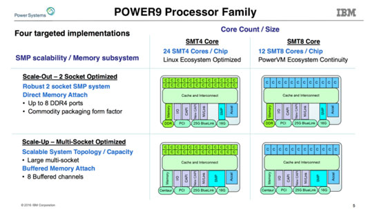 Семейство моделей IBM Power9