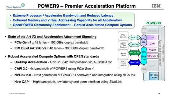 Основные интерфейсы, встроенные в процессоры IBM Power9