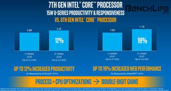 Сравнительное тестирование процессоров Intel Core i7-6500U (Skylake) и Core i7-7500U (Kaby Lake)