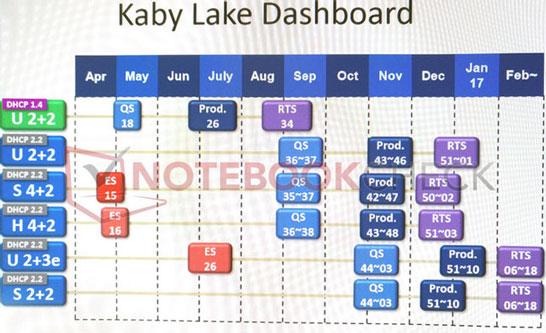 Возможные планы Intel по выводу на рынок процессоров поколения Kaby Lake