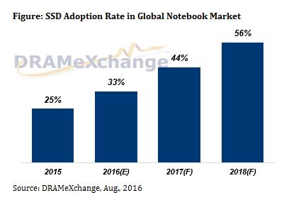 Данные и прогноз аналитиков DRAMeXchange по проникновению SSD в ноутбуки