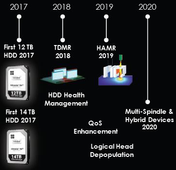 Фрагмент из презентации Western Digital, посвящённый планам по выводу на рынок HDD на базе перспективных технологий