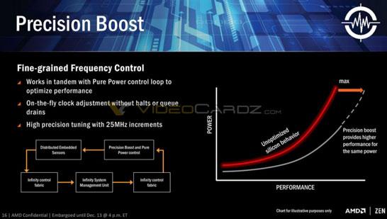 Новые процессоры AMD опираются на ряд интересных технологий