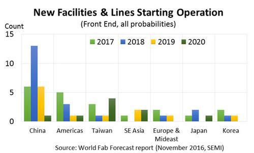 Кто, когда и сколько построит новых полупроводниковых заводов (SEMI)