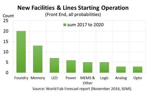 Для чего и сколько будет построено новых полупроводниковых заводов (SEMI)