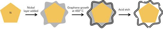 Пошаговый процесс заключения кремниевой частицы в оболочку из графена
