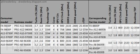Ожидаемый модельный ряд гибридных процессоров AMD Bristol Ridge