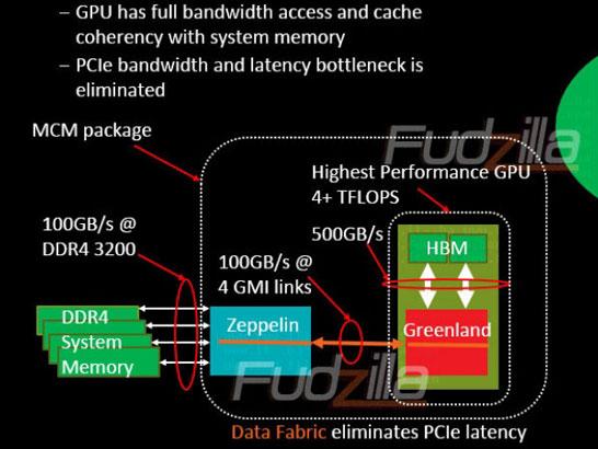 Внутренняя шина в процессорах AMD Zen будет развивать скорость до 100 ГБ/с