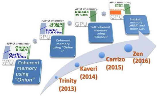 Планы AMD по архитектуре гибридных процессоров