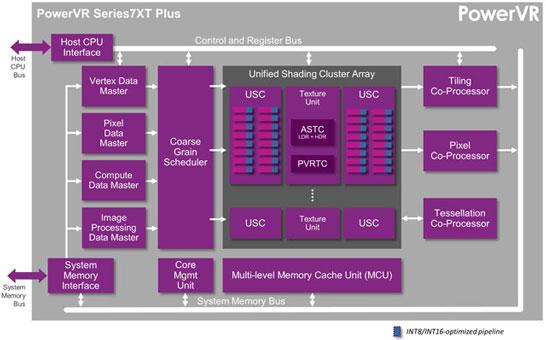 Блок-схема графического процессора PowerVR Series7XT Plus