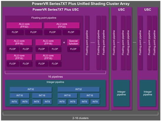Блок-схема кластера PowerVR Series7XT Plus