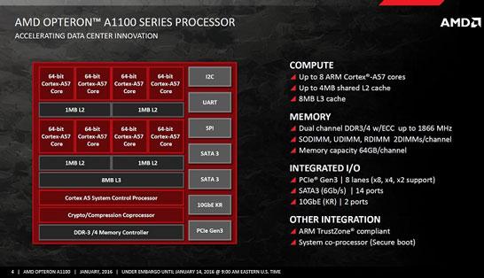 Основные характеристики SoC AMD Opteron A1100