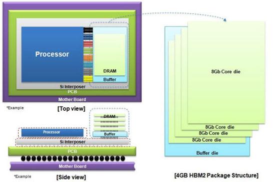 Использование памяти Samsung «HBM2» оправдано даже в случае одной микросхемы на подложке