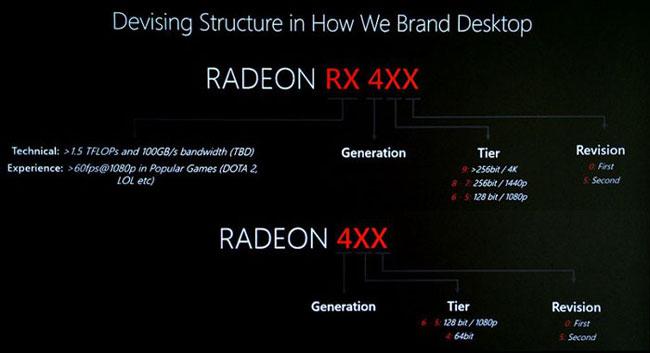 Схема расшифровки значений цифровых индексов видеокарт AMD Radeon RX 400 и Radeon 400