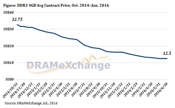 Динамика изменения средней закупочной цены на модули памяти DDR3 4 ГБ с октября 2014 года по июнь 2016 года (DRAMeXchange)