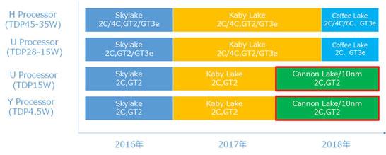 Возможные планы Intel по выводу процессоров в 2017-2018 годах