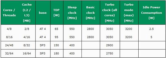 Сводная таблица с возможными характеристиками инженерных образцов процессоров AMD Zen