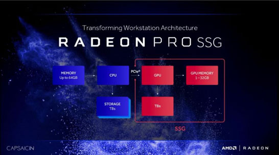 Блок схема организации видеокарт Radeon Pro SSG (Solid State Graphics)