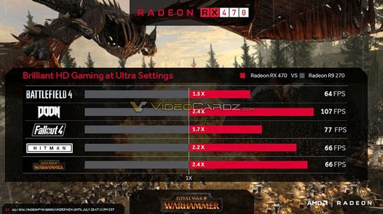 Игровые возможности видеокарты AMD Radeon RX 470 (тесты AMD)
