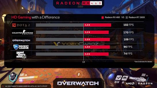Игровые возможности видеокарты AMD Radeon RX 460 (тесты AMD)