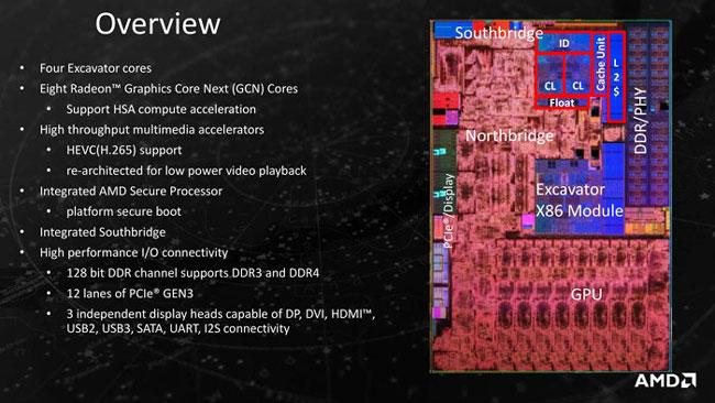 Схема кристалла APU AMD 7-го поколения
