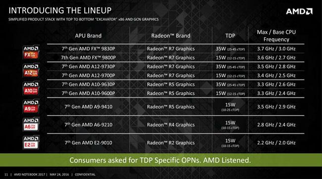 Перечень анонсированных мобильных APU AMD 7-го поколения