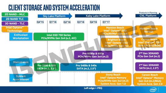 Неофициально о планах Intel по выпуску новых серий SSD