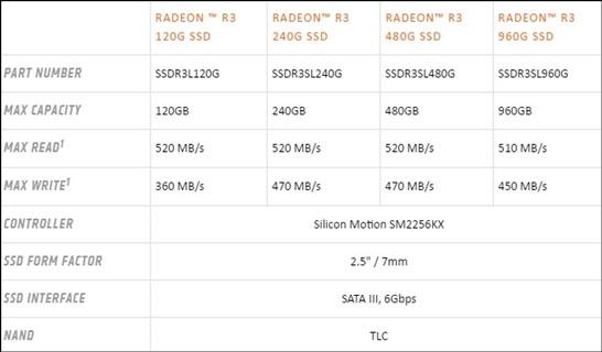 Скоростные характеристики SSD AMD Radeon R3