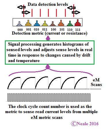 Определение данных, записанных в ячейку PCM MLC с помощью специального опорного сигнала