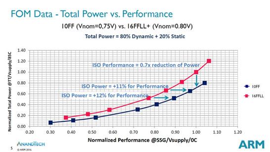 Предварительное сравнение возможностей 16-нм и 10-нм ядер ARM