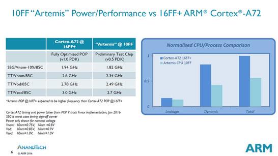 Прямое предварительное сравнение ядер ARM Cortex-A72 и ядер ARM Artemis