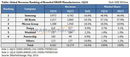 Основные игроки рынка памяти DRAM в первом квартале 2016 года (DRAMeXchange)