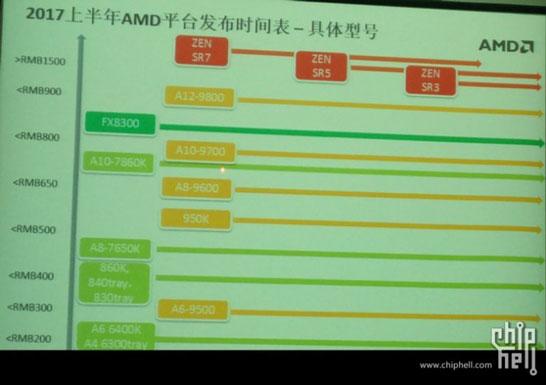Позиционирование процессоров AMD Zen с привязкой к стоимости в китайских юанях