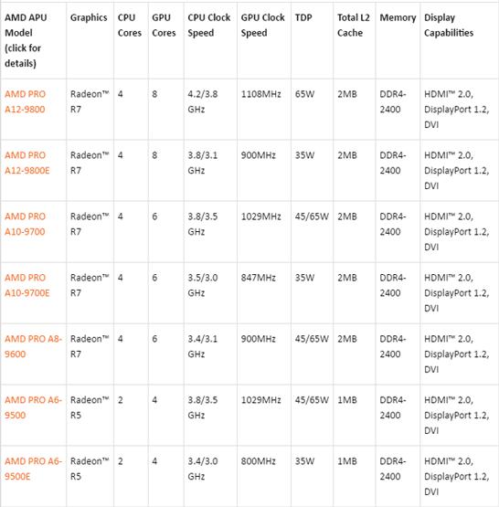 Перечень новинок AMD в серии Pro (поколение APU Bristol Ridge)